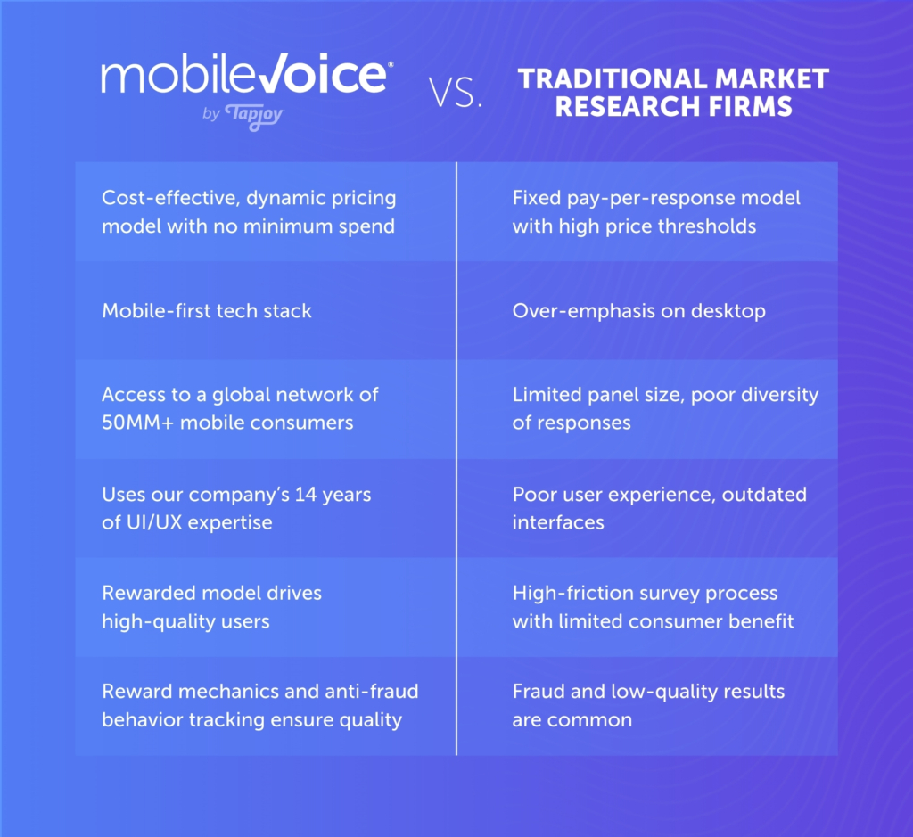 mobilevoice vs traditional market research firms