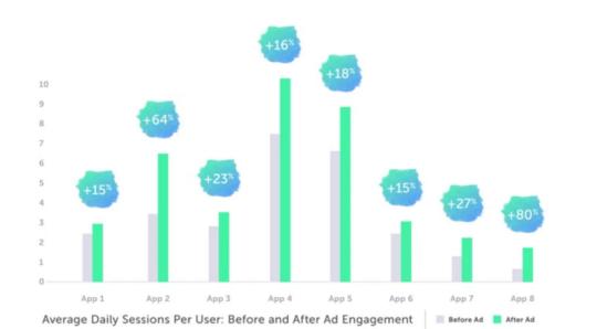 VentureBeat- リワード広告を好むアプリユーザーは4.5倍アプリ内課金をする